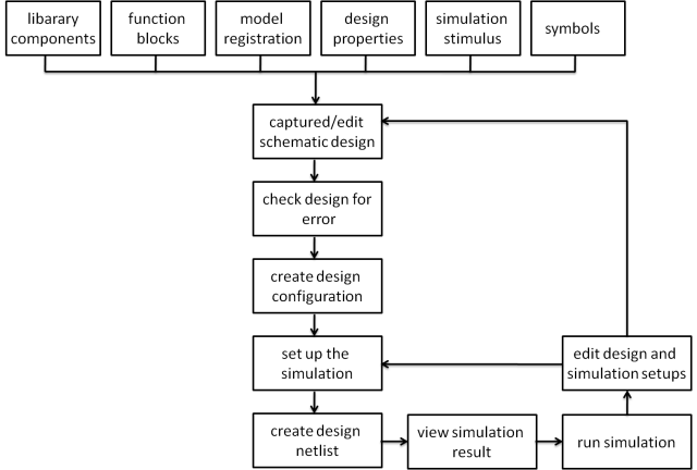 Design Architect IC Design Flow